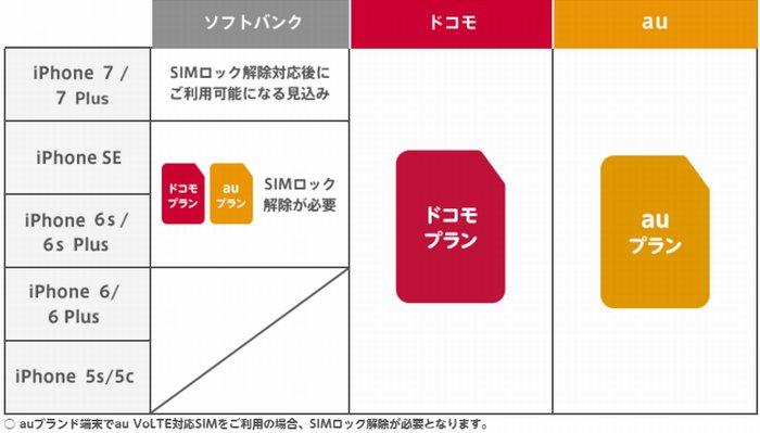 格安simのマイネオ(mineo)はiPhone7をはじめiPhone6などの各機種で通話もデータ通信も使うことが出来ます