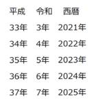 平成37年までの平成令和西暦換算表
